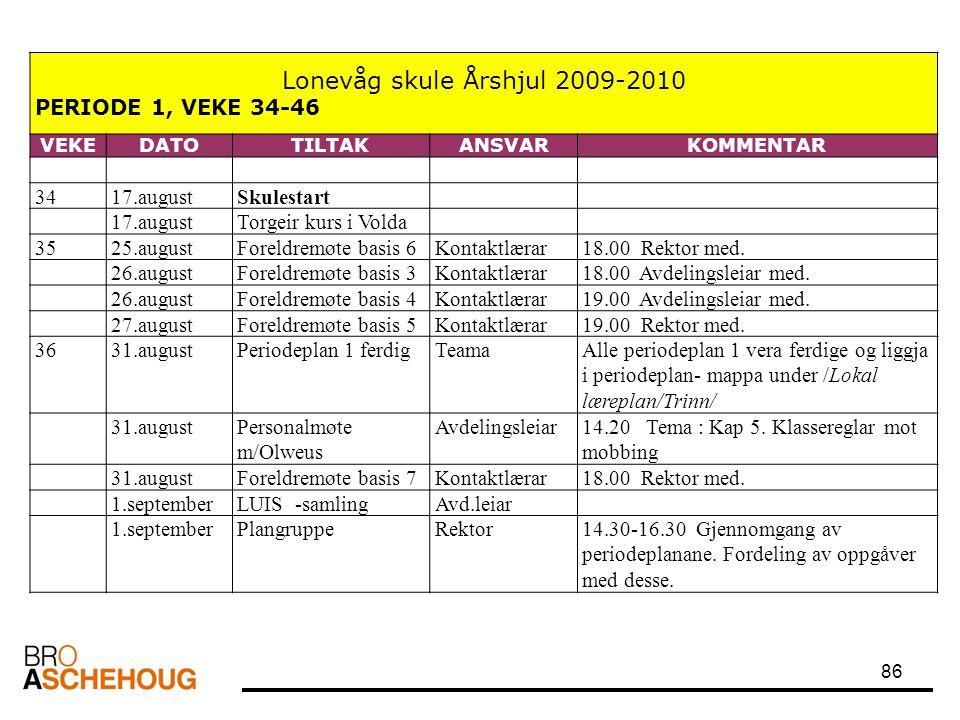 86 Lonevåg skule Årshjul 2009-2010 PERIODE 1, VEKE 34-46 VEKEDATOTILTAKANSVARKOMMENTAR 3417.augustSkulestart 17.augustTorgeir kurs i Volda 3525.august