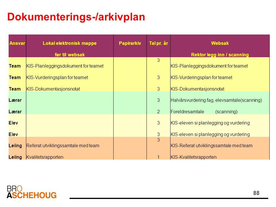 88 AnsvarLokal elektronisk mappePapirarkivTal pr. årWebsak før til websak Rektor legg inn / scanning TeamKIS-Planleggingsdokument for teamet 3 TeamKIS
