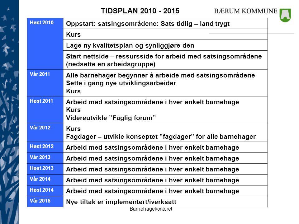 Barnehagekontoret Høst 2010 Oppstart: satsingsområdene: Sats tidlig – land trygt Kurs Lage ny kvalitetsplan og synliggjøre den Start nettside – ressur
