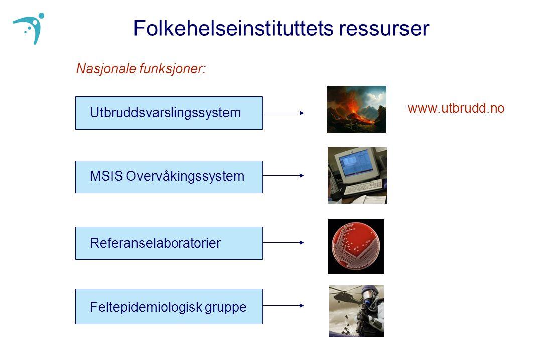 Utbruddsvarslingssystem MSIS Overvåkingssystem Referanselaboratorier Feltepidemiologisk gruppe Folkehelseinstituttets ressurser www.utbrudd.no Nasjonale funksjoner: