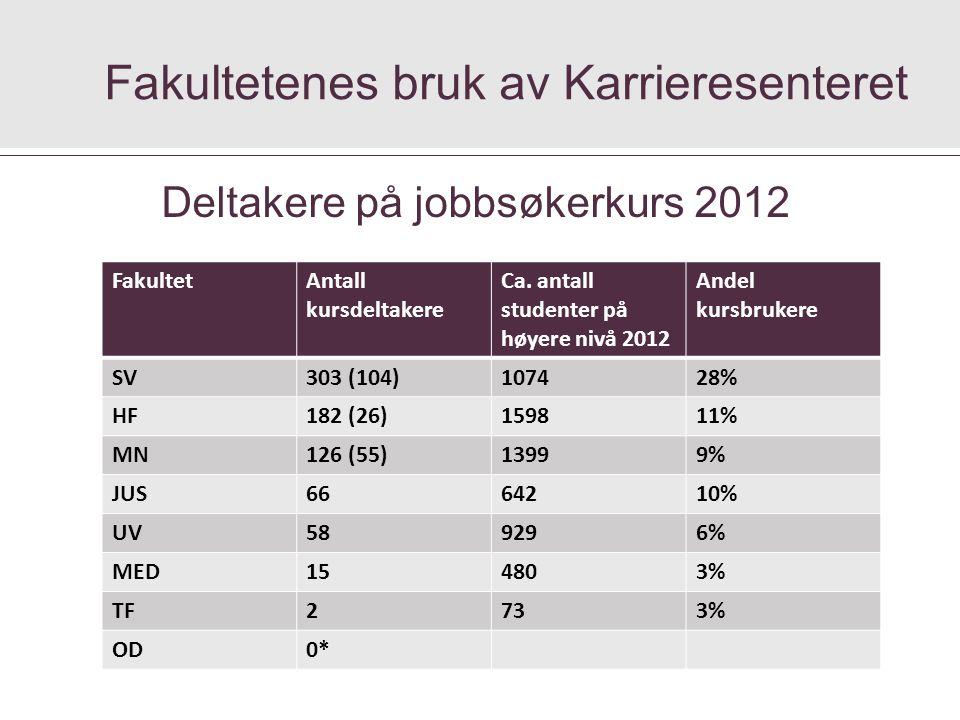 Fakultetenes bruk av Karrieresenteret FakultetAntall kursdeltakere Ca.