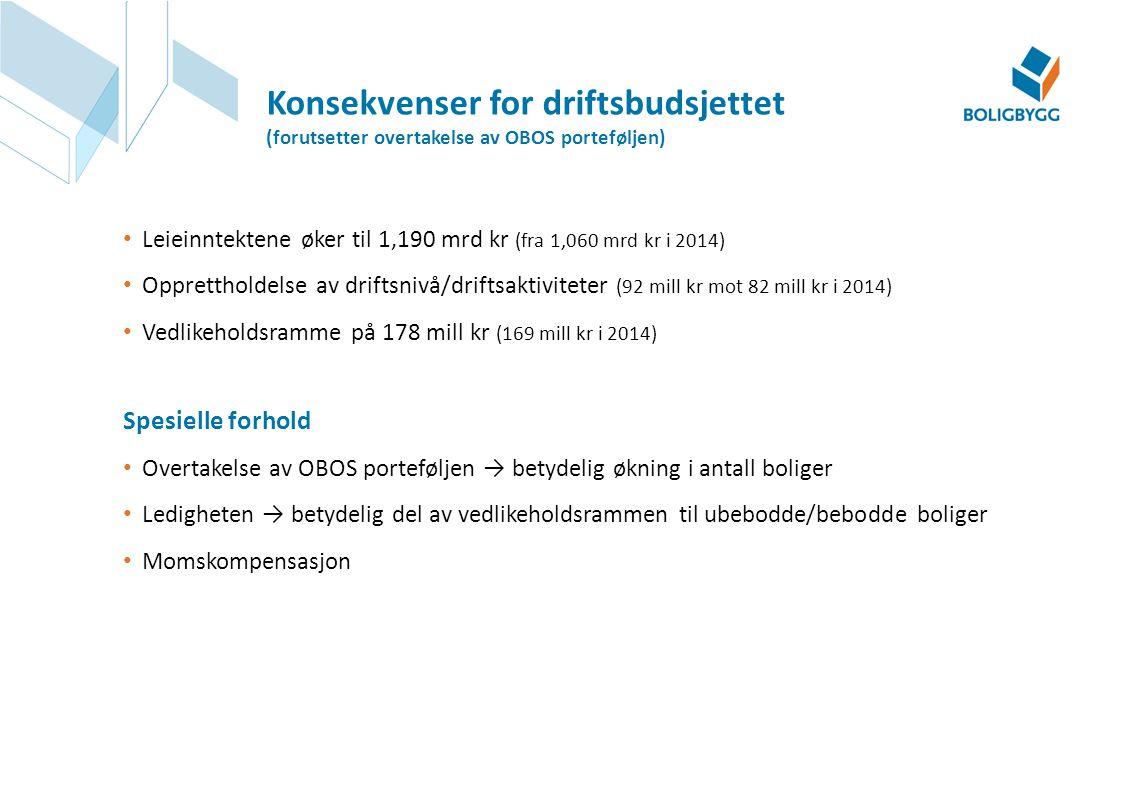 Leieinntektene øker til 1,190 mrd kr (fra 1,060 mrd kr i 2014) Opprettholdelse av driftsnivå/driftsaktiviteter (92 mill kr mot 82 mill kr i 2014) Vedl