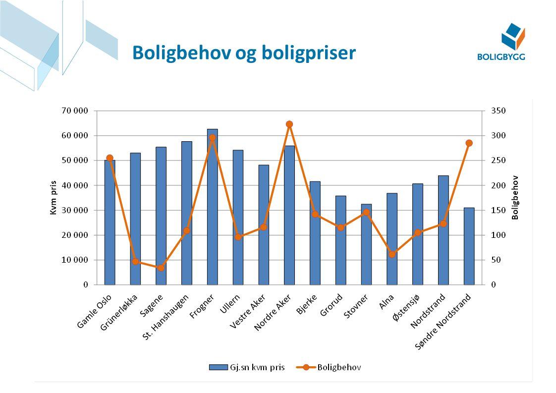 Boligbehov og boligpriser