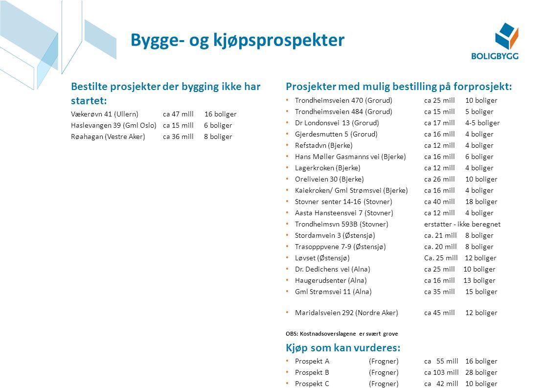 Prosjekter med mulig bestilling på forprosjekt: Trondheimsveien 470 (Grorud) ca 25 mill 10 boliger Trondheimsveien 484 (Grorud) ca 15 mill 5 boliger D