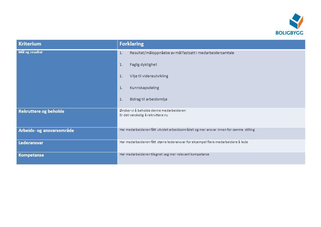 KriteriumForklaring Mål og resultat 1.Resultat/måloppnåelse av mål fastsatt i medarbeidersamtale 1.Faglig dyktighet 1.Vilje til videreutvikling 1.Kunn