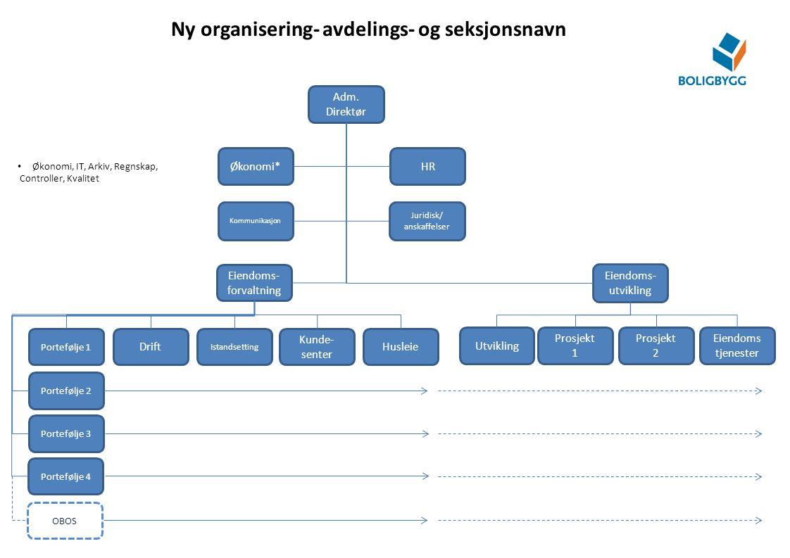 Ny organisering- avdelings- og seksjonsnavn Adm. Direktør Eiendoms- forvaltning Juridisk/ anskaffelser HR Kommunikasjon Økonomi* Eiendoms- utvikling D