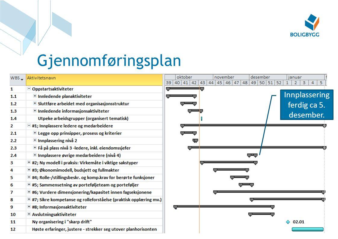 Gjennomføringsplan Innplassering ferdig ca 5. desember.