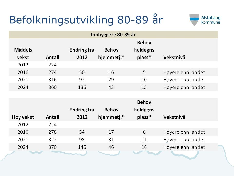 Befolkningsutvikling 80-89 år