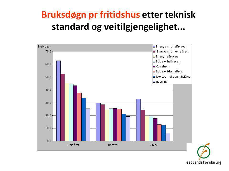 Bruksdøgn pr fritidshus etter teknisk standard og veitilgjengelighet...
