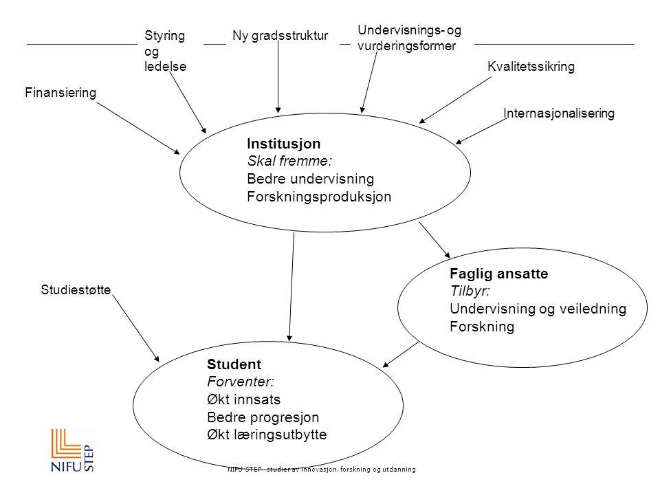 NIFU STEP studier av innovasjon, forskning og utdanning Om evaluringen Tidsramme fra 2003 til 2006 Samarbeid mellom Rokkansenteret (UiB) og NIFU STEP Evalueringstema/delprosjekter:  Den nye studiestrukturen  Undervisnings- og evalueringsformer  Styring og ledelse  Internasjonalisering  Insentivbasert finansiering  Kvalitetssikring  Studiegjennomføring