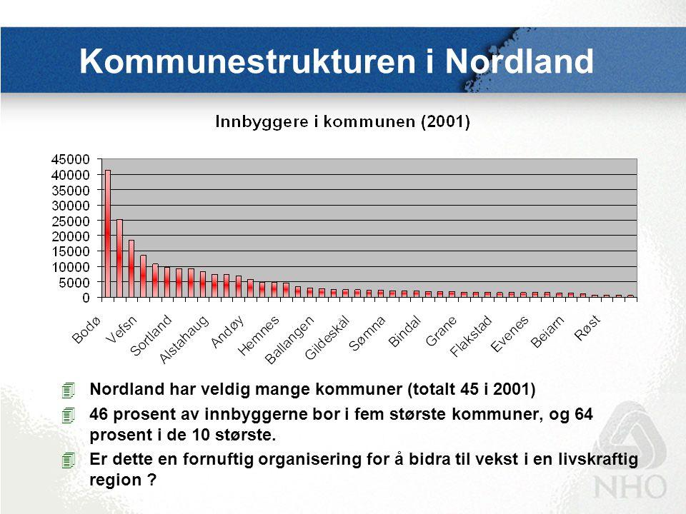 Kommunestrukturen i Nordland 4Nordland har veldig mange kommuner (totalt 45 i 2001) 446 prosent av innbyggerne bor i fem største kommuner, og 64 prose