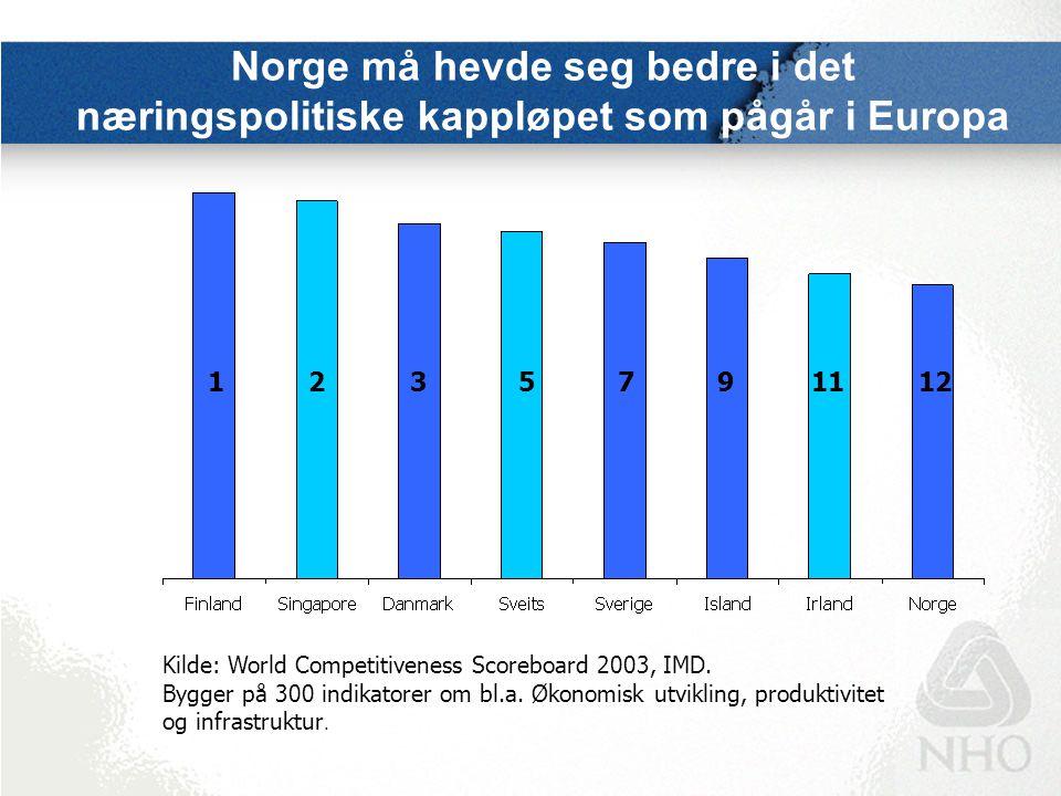 Norge må hevde seg bedre i det næringspolitiske kappløpet som pågår i Europa 1235791112 Kilde: World Competitiveness Scoreboard 2003, IMD. Bygger på 3