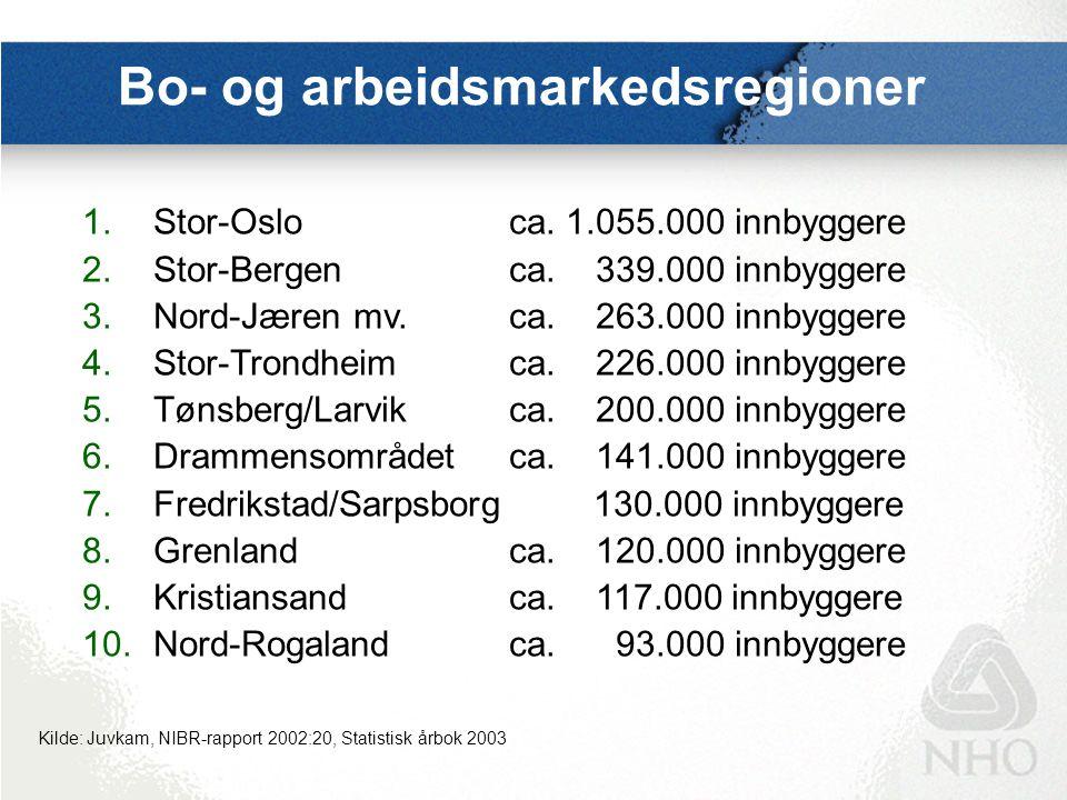 Bo- og arbeidsmarkedsregioner 1.Stor-Osloca. 1.055.000 innbyggere 2.Stor-Bergenca. 339.000 innbyggere 3.Nord-Jæren mv.ca. 263.000 innbyggere 4.Stor-Tr