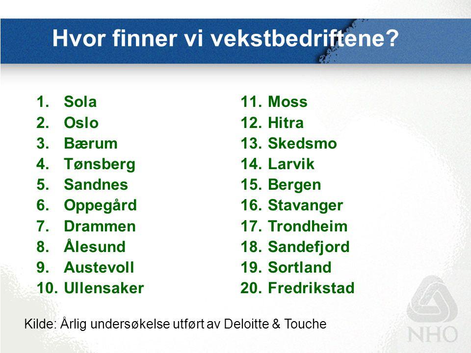 Hvor finner vi vekstbedriftene? 1.Sola 2.Oslo 3.Bærum 4.Tønsberg 5.Sandnes 6.Oppegård 7.Drammen 8.Ålesund 9.Austevoll 10.Ullensaker 11.Moss 12.Hitra 1