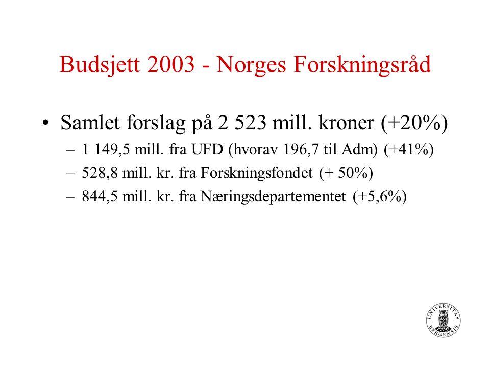 Budsjett 2003 - Norges Forskningsråd Samlet forslag på 2 523 mill. kroner (+20%) –1 149,5 mill. fra UFD (hvorav 196,7 til Adm) (+41%) –528,8 mill. kr.
