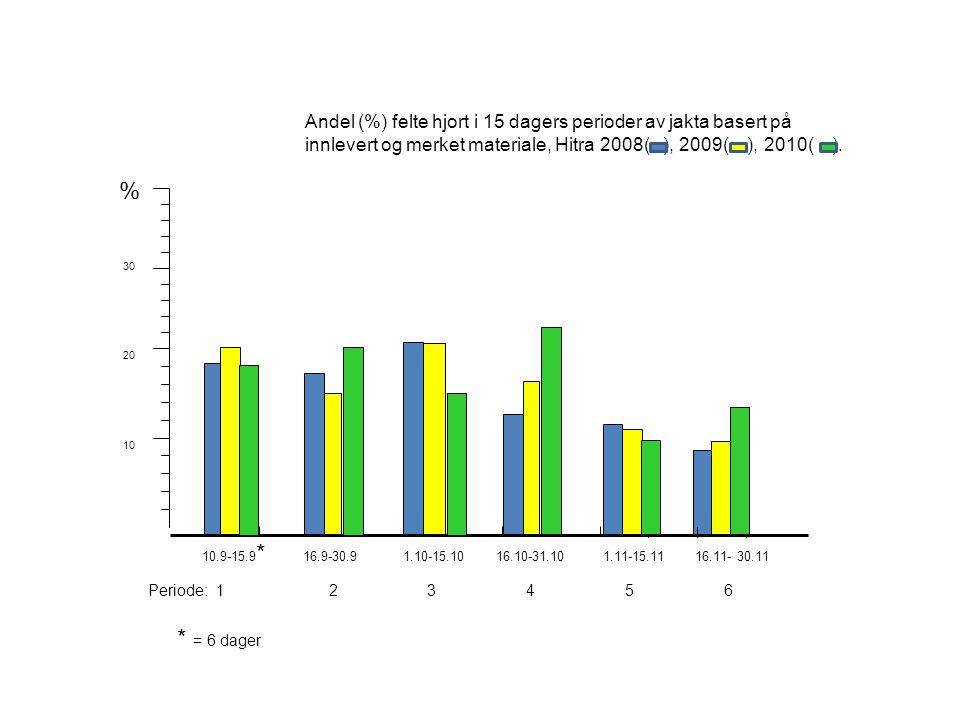 % 30 20 10 10.9-15.9 * 16.9-30.9 1.10-15.10 16.10-31.10 1.11-15.11 16.11- 30.11 Periode: 1 2 3 4 5 6 * = 6 dager Andel (%) felte hjort i 15 dagers perioder av jakta basert på innlevert og merket materiale, Hitra 2008( ), 2009( ), 2010( ).