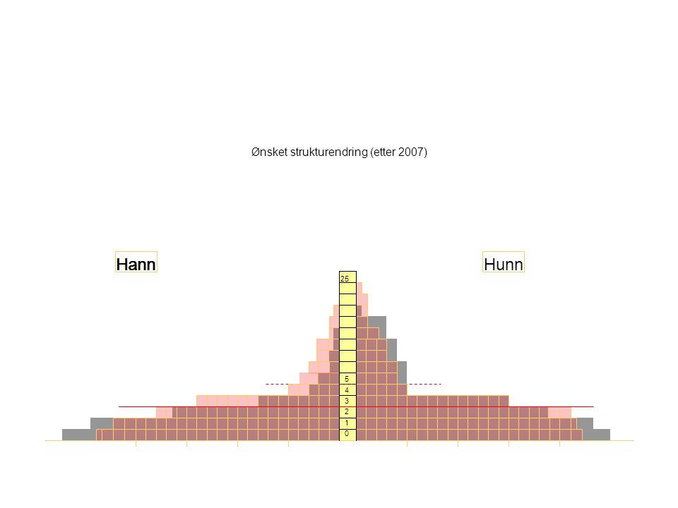 Ønsket strukturendring (etter 2007) 25 5 4 3 2 1 0 Hann HunnHann