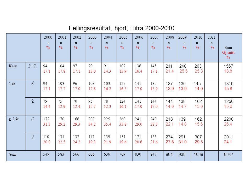 Hitra kommune Max.Min.Gj.snitt Endring gj.snitt 2010-2011 (%) Endring maxverdi 2010-2011 (%) 2010222115671894 2011192814681713-9.6 % -13.2 % Vårtelling av hjort på Hitra 2000-2011 2000 02 04 06 08 10 2000 1800 1600 1400 1200 1000 År .