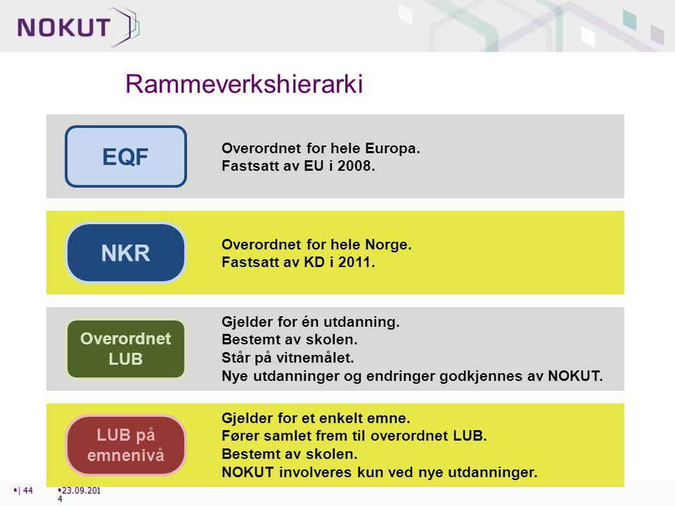 Rammeverkshierarki  23.09.201 4  | 44 EQF Overordnet for hele Europa. Fastsatt av EU i 2008. NKR Overordnet for hele Norge. Fastsatt av KD i 2011. O