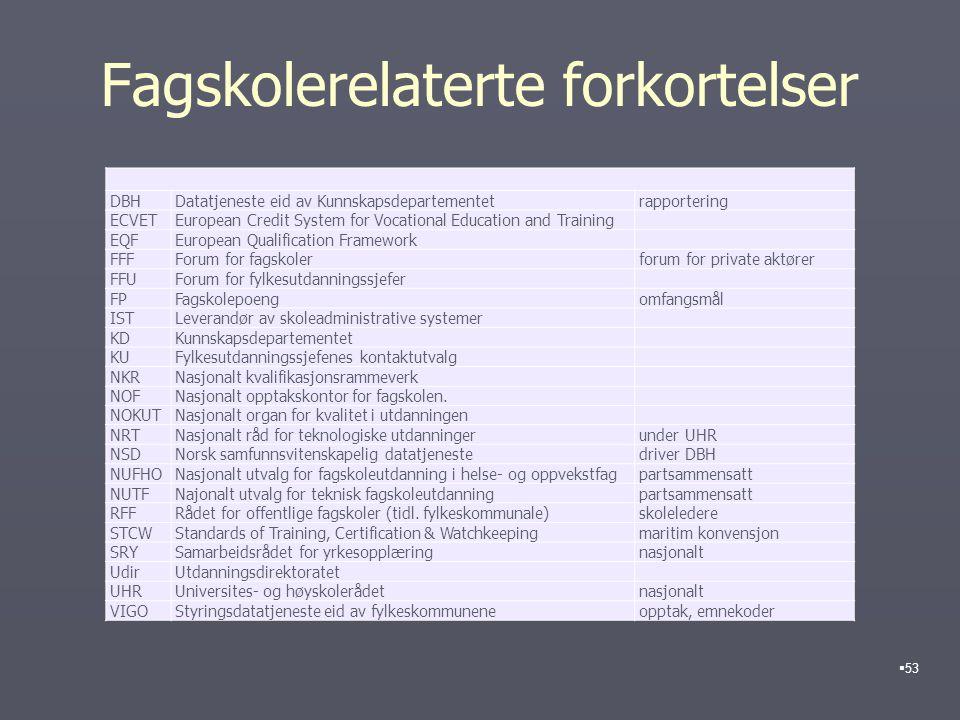 Fagskolerelaterte forkortelser DBHDatatjeneste eid av Kunnskapsdepartementetrapportering ECVETEuropean Credit System for Vocational Education and Trai