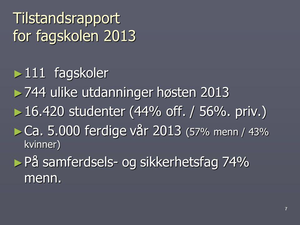 Tilstandsrapport for fagskolen 2013 ► 111 fagskoler ► 744 ulike utdanninger høsten 2013 ► 16.420 studenter (44% off. / 56%. priv.) ► Ca. 5.000 ferdige