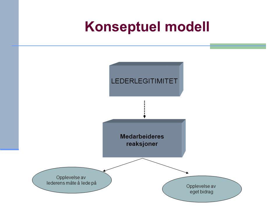 Konseptuel modell Medarbeideres reaksjoner LEDERLEGITIMITET Opplevelse av lederens måte å lede på Opplevelse av eget bidrag
