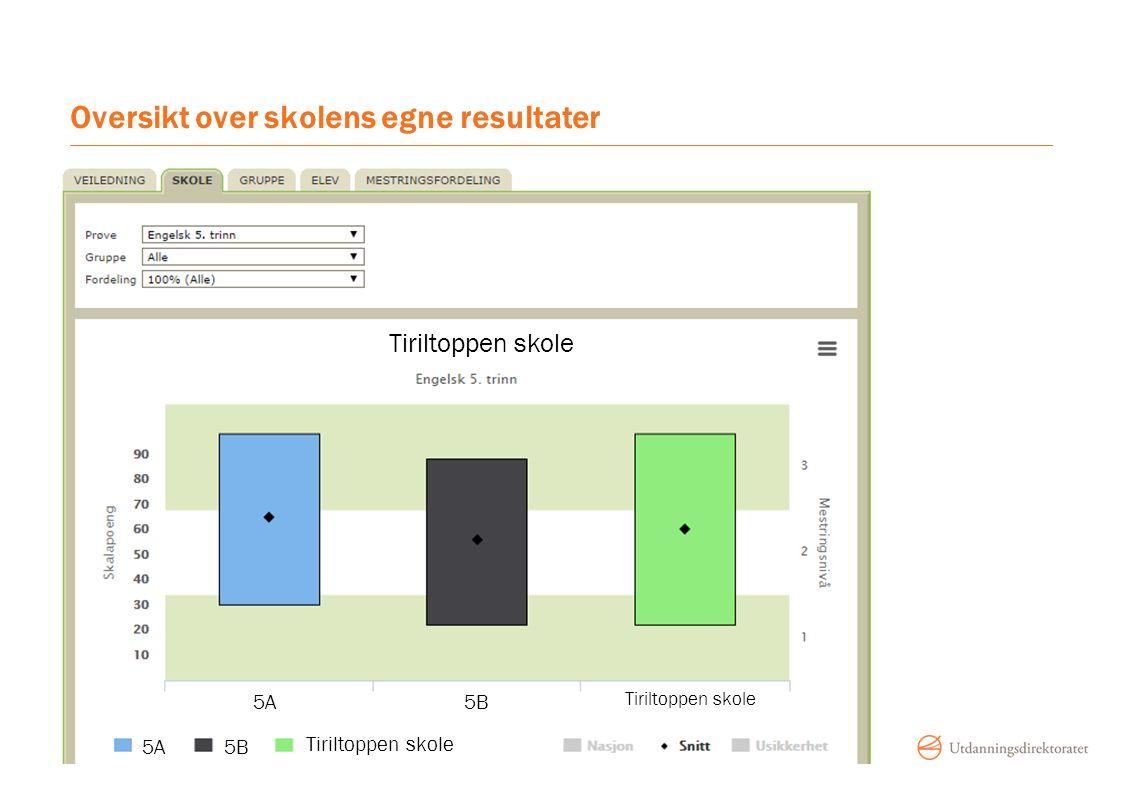 Oversikt over skolens egne resultater Tiriltoppen skole 5A 5B