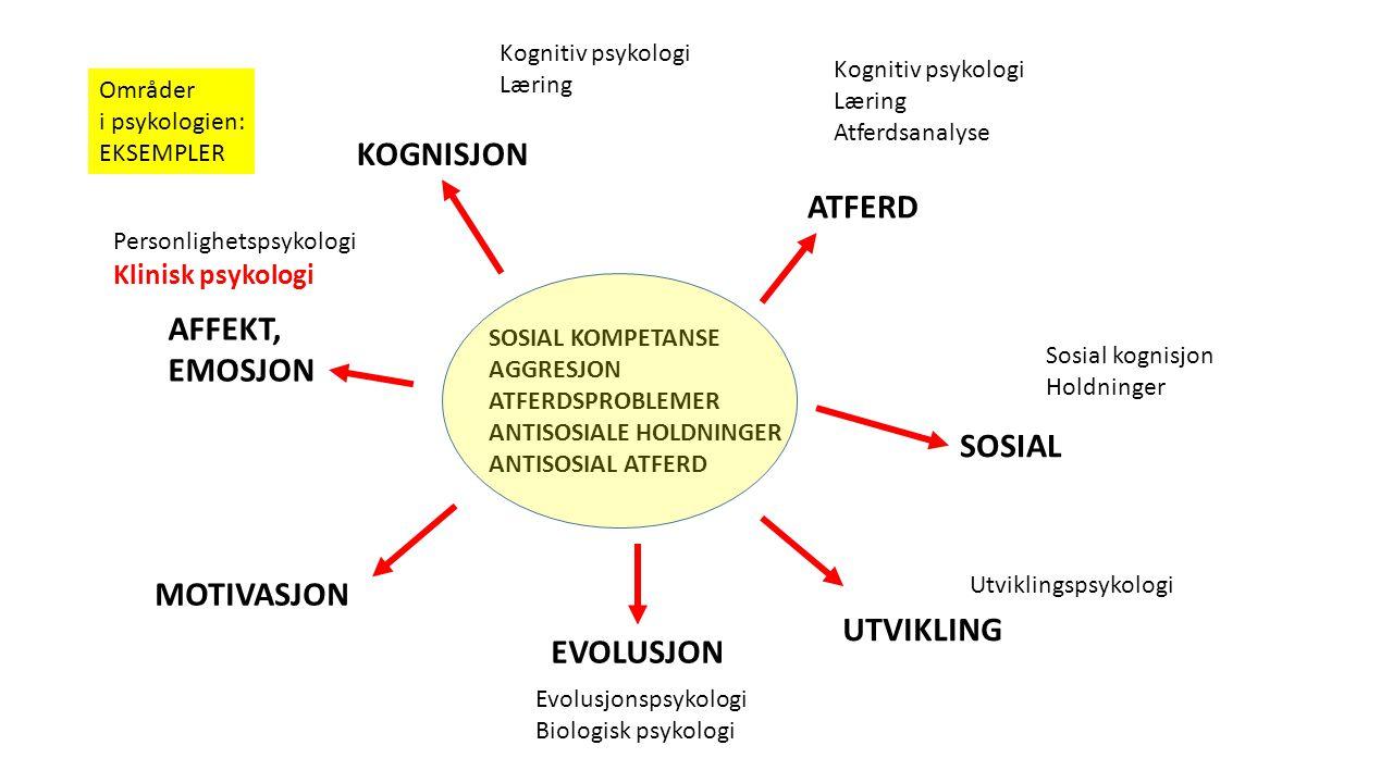 SOSIAL KOMPETANSE AGGRESJON ATFERDSPROBLEMER ANTISOSIALE HOLDNINGER ANTISOSIAL ATFERD ATFERD KOGNISJON SOSIAL AFFEKT, EMOSJON MOTIVASJON EVOLUSJON UTVIKLING Kognitiv psykologi Læring Kognitiv psykologi Læring Atferdsanalyse Områder i psykologien: EKSEMPLER Sosial kognisjon Holdninger Utviklingspsykologi Evolusjonspsykologi Biologisk psykologi Personlighetspsykologi Klinisk psykologi