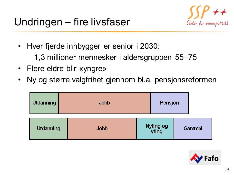 Undringen – fire livsfaser Hver fjerde innbygger er senior i 2030: 1,3 millioner mennesker i aldersgruppen 55–75 Flere eldre blir «yngre» Ny og større