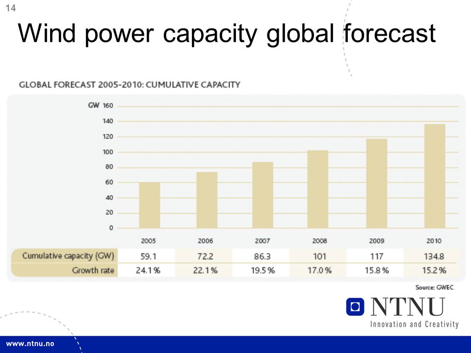14 Wind power capacity global forecast