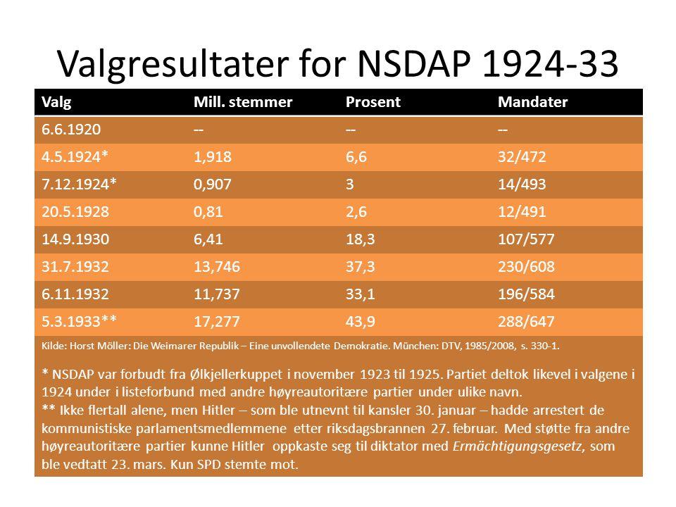 Valgresultater for NSDAP 1924-33 ValgMill. stemmerProsentMandater 6.6.1920-- 4.5.1924*1,9186,632/472 7.12.1924*0,907314/493 20.5.19280,812,612/491 14.