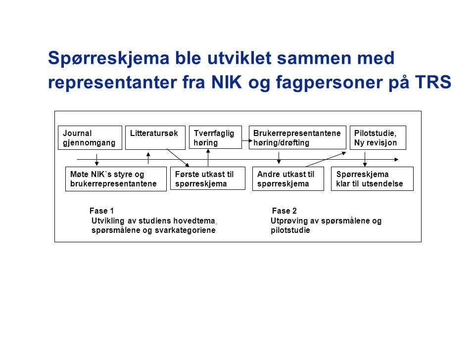 Journal gjennomgang Møte NIK`s styre og brukerrepresentantene Første utkast til spørreskjema Tverrfaglig høring Brukerrepresentantene høring/drøfting