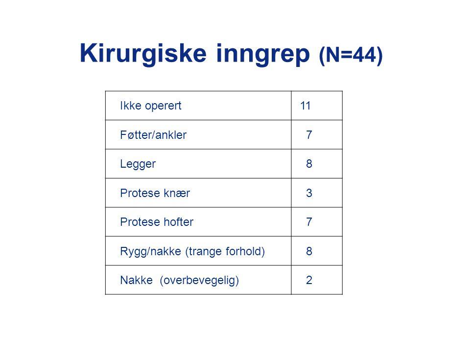 Kirurgiske inngrep (N=44) Ikke operert 11 Føtter/ankler 7 Legger 8 Protese knær 3 Protese hofter 7 Rygg/nakke (trange forhold) 8 Nakke (overbevegelig)