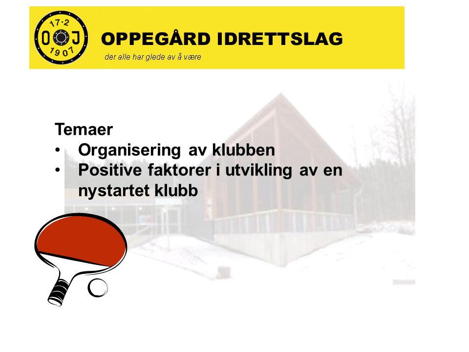 Temaer Organisering av klubben Positive faktorer i utvikling av en nystartet klubb