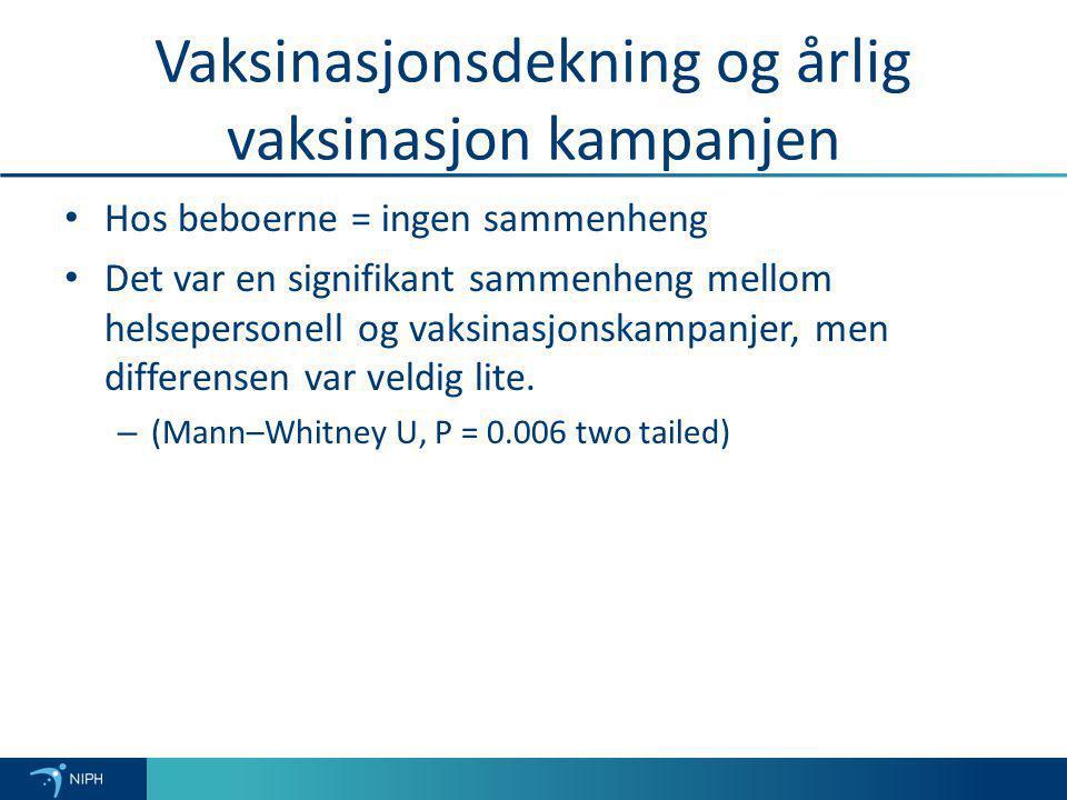 Vaksinasjonsdekning og årlig vaksinasjon kampanjen Hos beboerne = ingen sammenheng Det var en signifikant sammenheng mellom helsepersonell og vaksinas