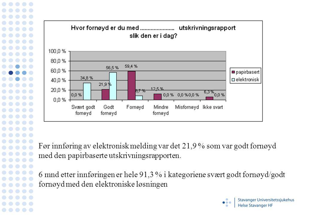 Før innføring av elektronisk melding var det 21,9 % som var godt fornøyd med den papirbaserte utskrivningsrapporten. 6 mnd etter innføringen er hele 9