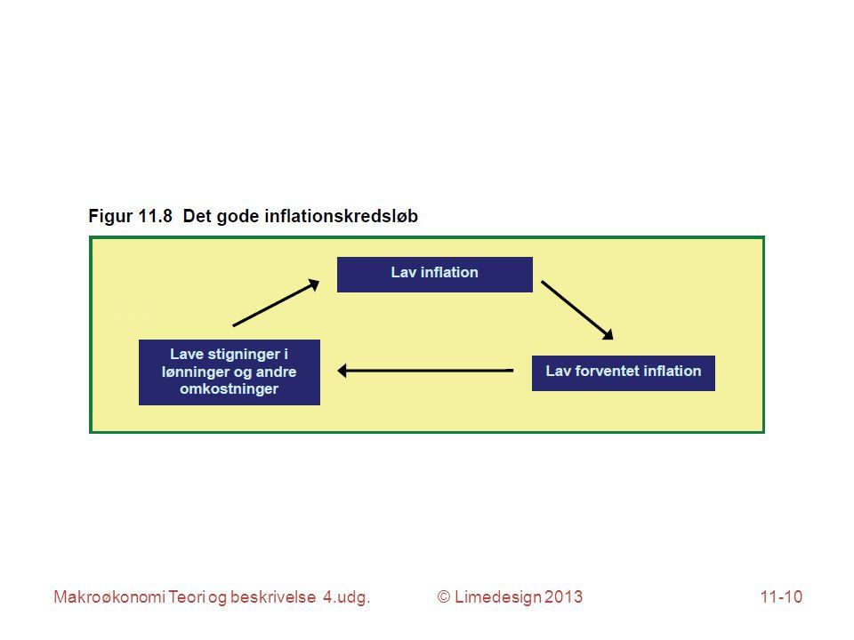 Makroøkonomi Teori og beskrivelse 4.udg. © Limedesign 201311-10