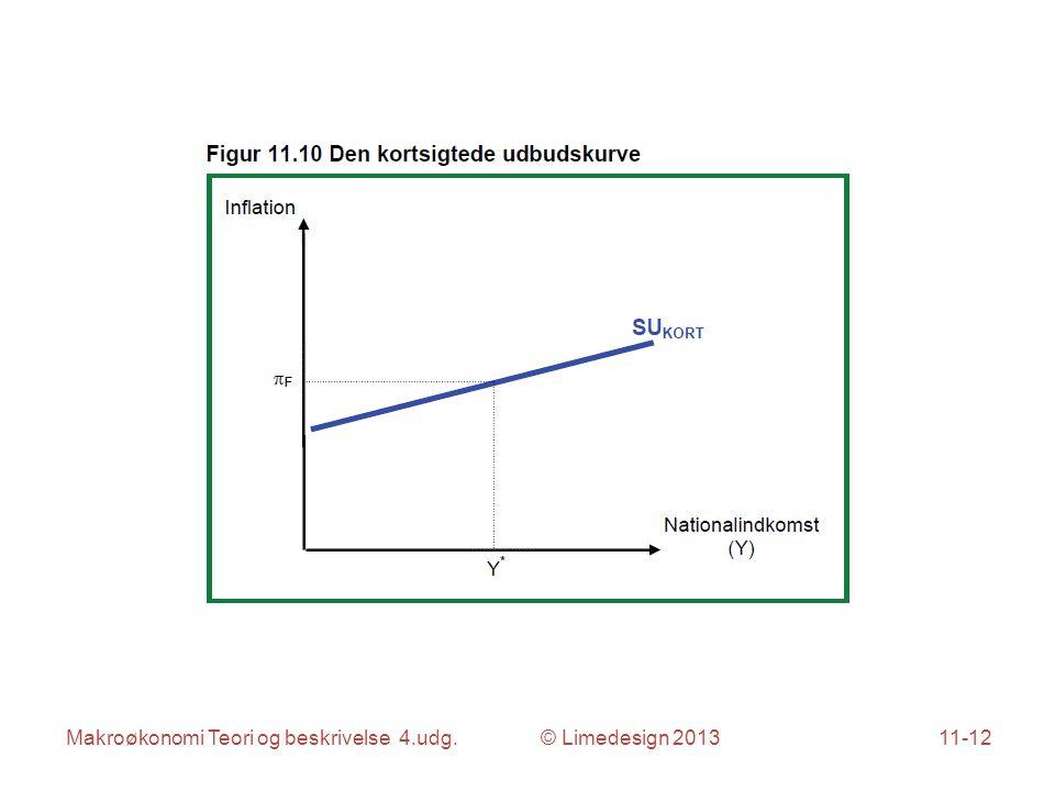 Makroøkonomi Teori og beskrivelse 4.udg. © Limedesign 201311-12