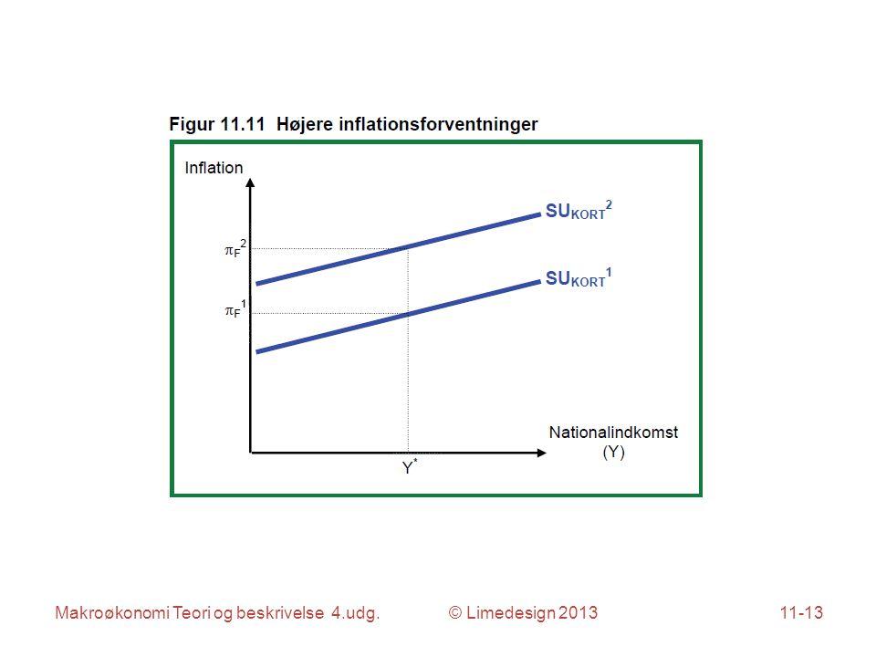 Makroøkonomi Teori og beskrivelse 4.udg. © Limedesign 201311-13
