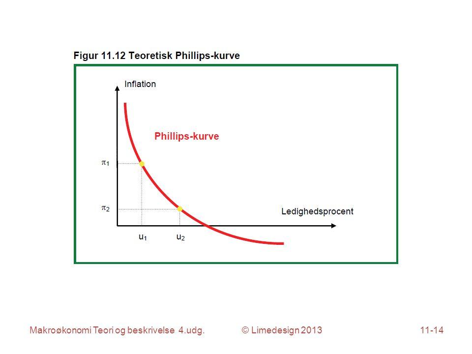 Makroøkonomi Teori og beskrivelse 4.udg. © Limedesign 201311-14