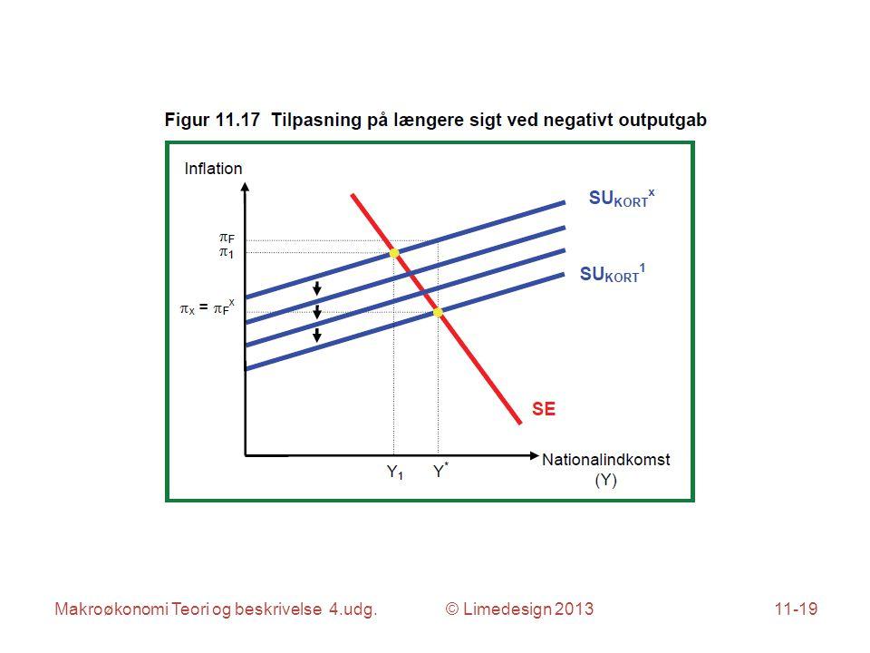 Makroøkonomi Teori og beskrivelse 4.udg. © Limedesign 201311-19