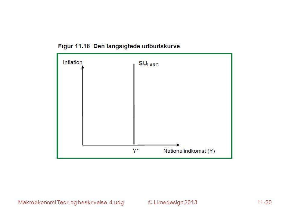 Makroøkonomi Teori og beskrivelse 4.udg. © Limedesign 201311-20