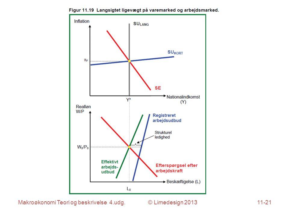 Makroøkonomi Teori og beskrivelse 4.udg. © Limedesign 201311-21
