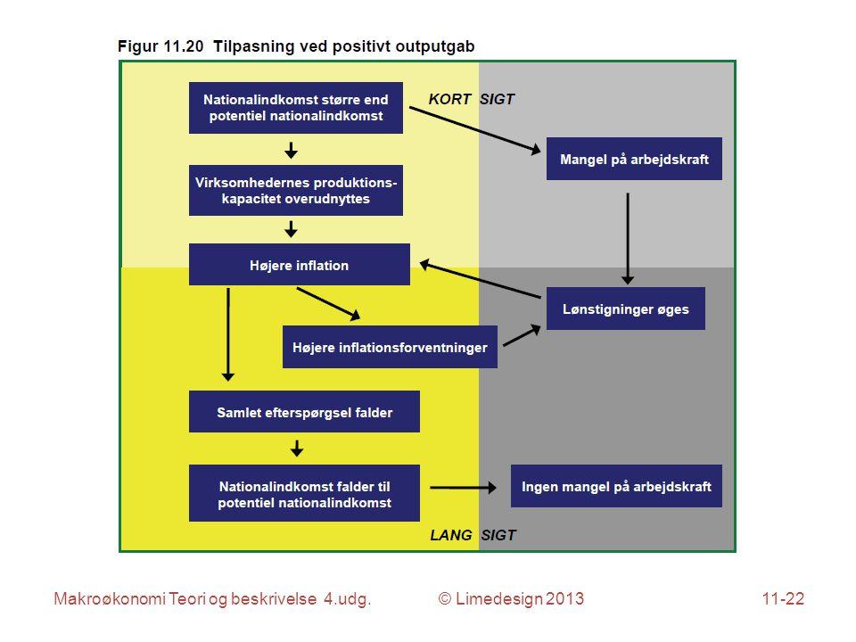 Makroøkonomi Teori og beskrivelse 4.udg. © Limedesign 201311-22