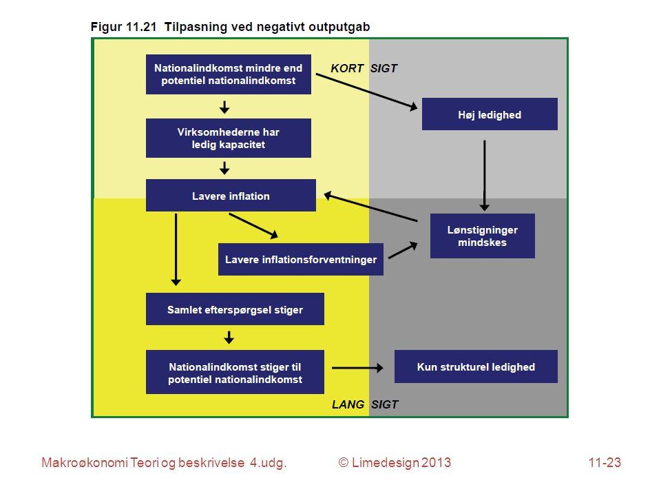 Makroøkonomi Teori og beskrivelse 4.udg. © Limedesign 201311-23