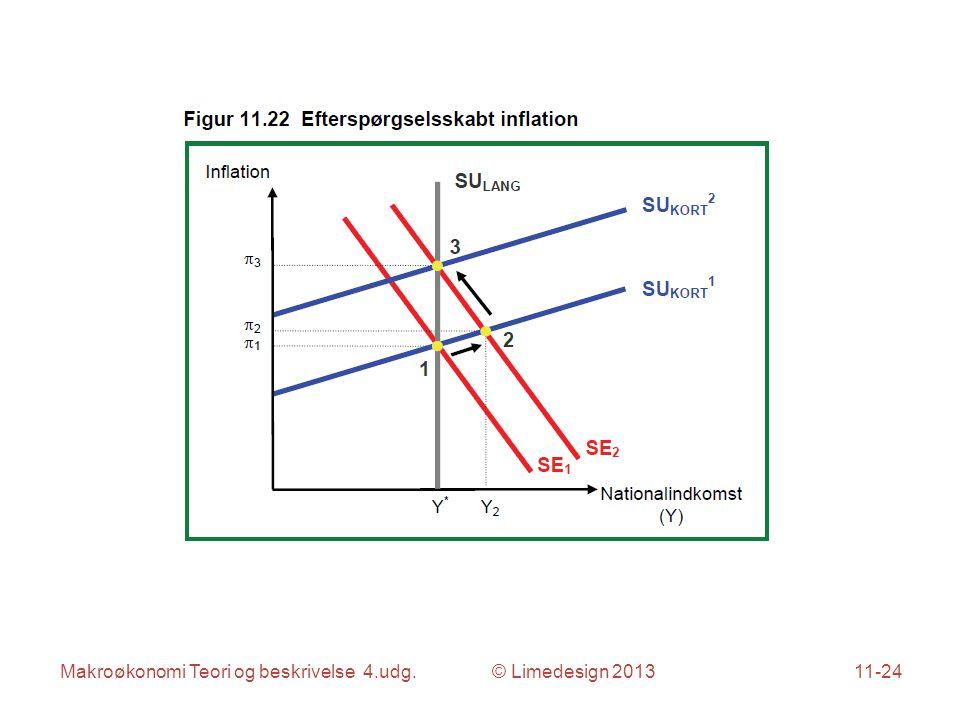 Makroøkonomi Teori og beskrivelse 4.udg. © Limedesign 201311-24