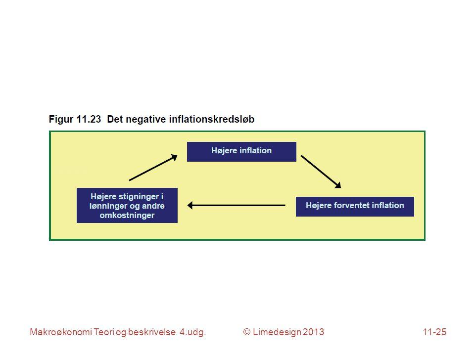 Makroøkonomi Teori og beskrivelse 4.udg. © Limedesign 201311-25