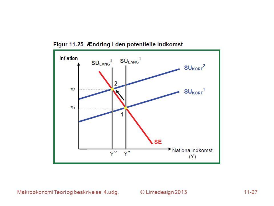 Makroøkonomi Teori og beskrivelse 4.udg. © Limedesign 201311-27
