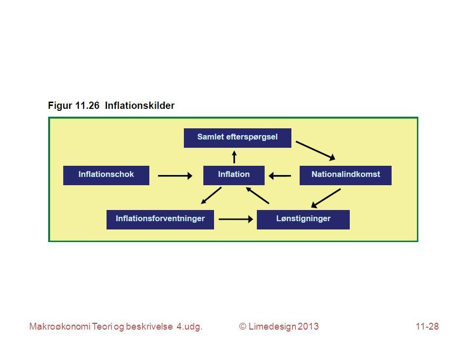 Makroøkonomi Teori og beskrivelse 4.udg. © Limedesign 201311-28