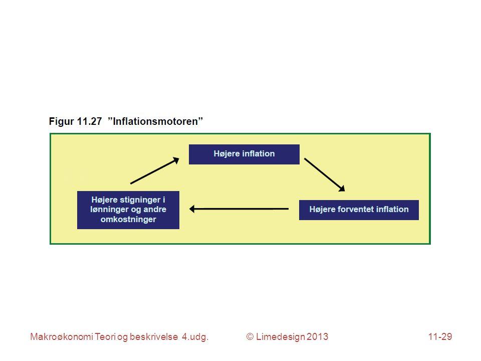 Makroøkonomi Teori og beskrivelse 4.udg. © Limedesign 201311-29